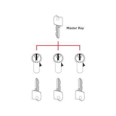 Master Key System Portland