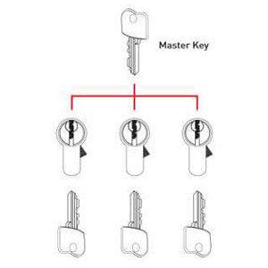 Locksmith Portland Master Key system